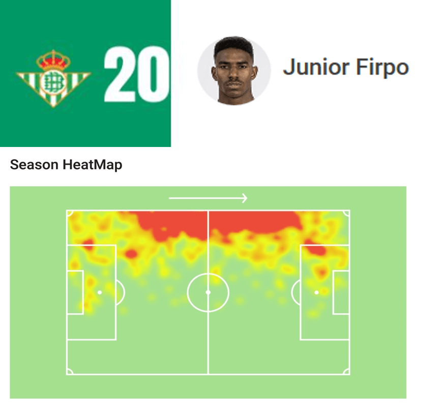 Junior Firpo heat map analysis statistics