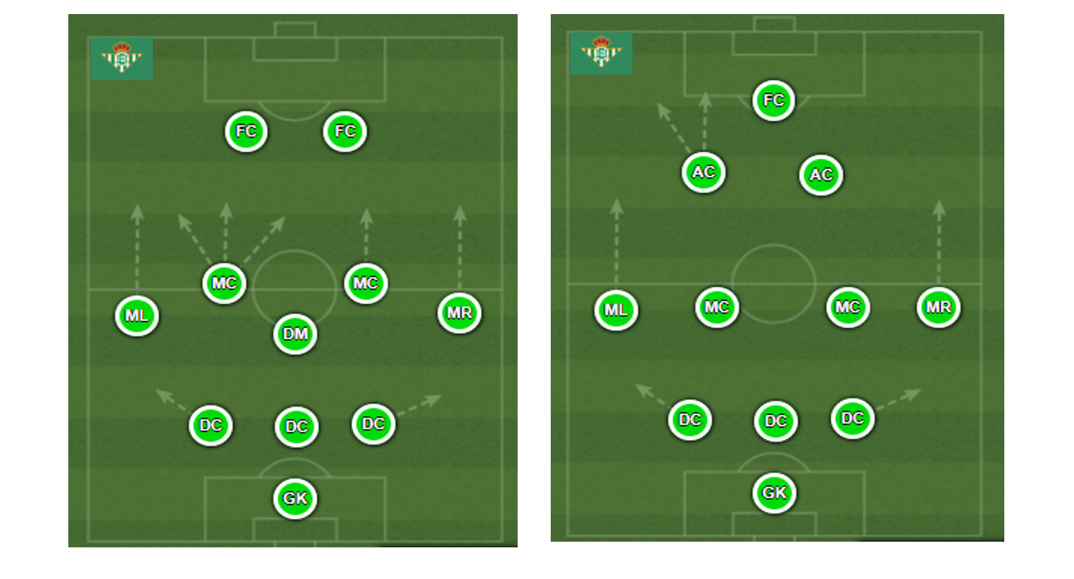 Real Betis formations analysis statistics