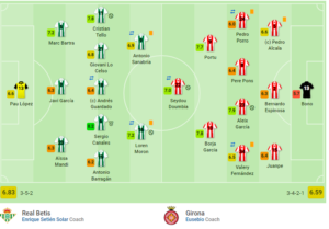 La Liga Real Betis Girona Tactical Analysis Statistics