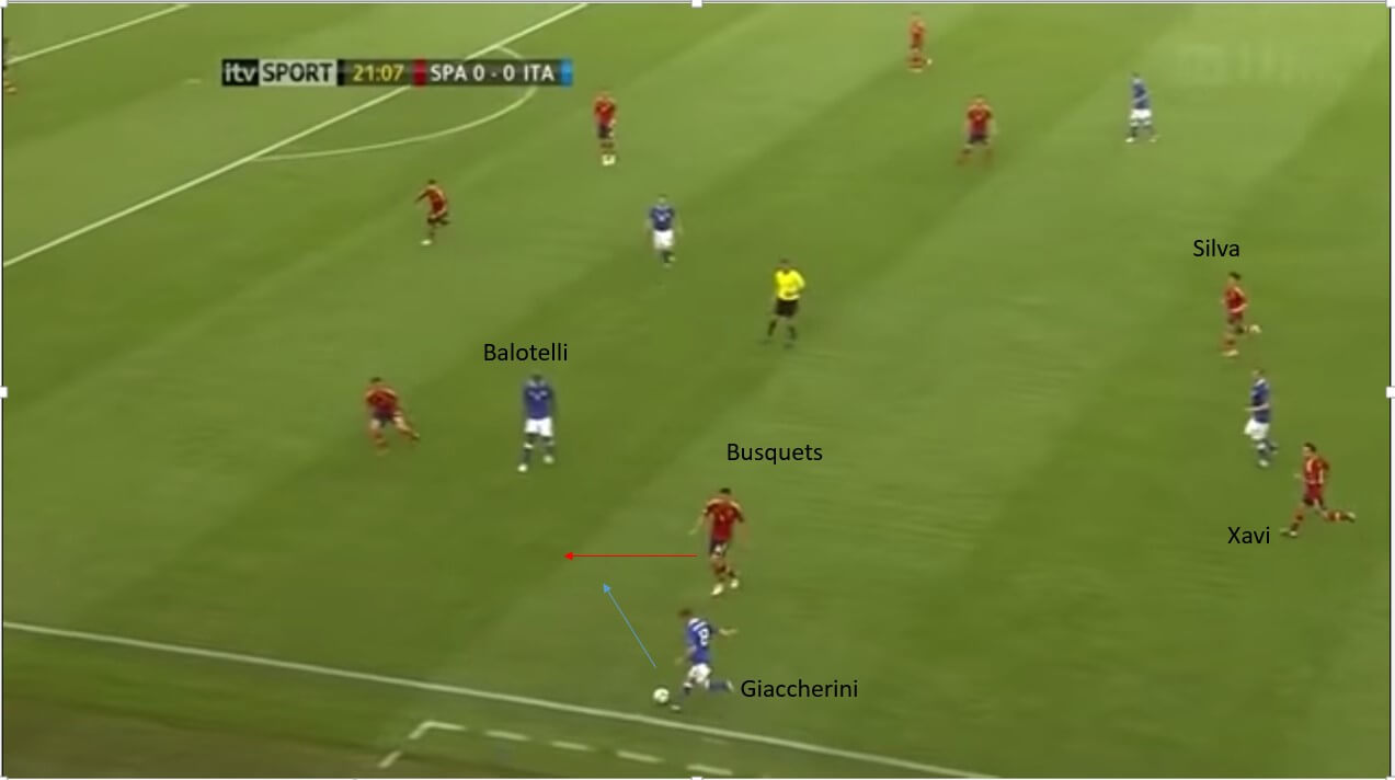 UEFA Euro 2012: Spain vs Italy – tactical analysis tactics