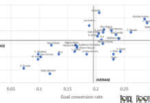 Finding the best strikers in the Segunda Division - data analysis statistics