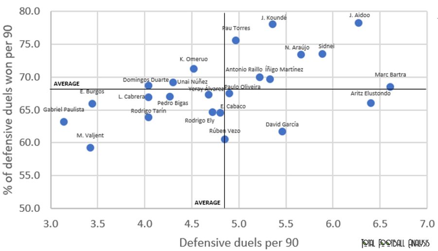 Finding the best undervalued centre-backs in La Liga - data analysis statistics