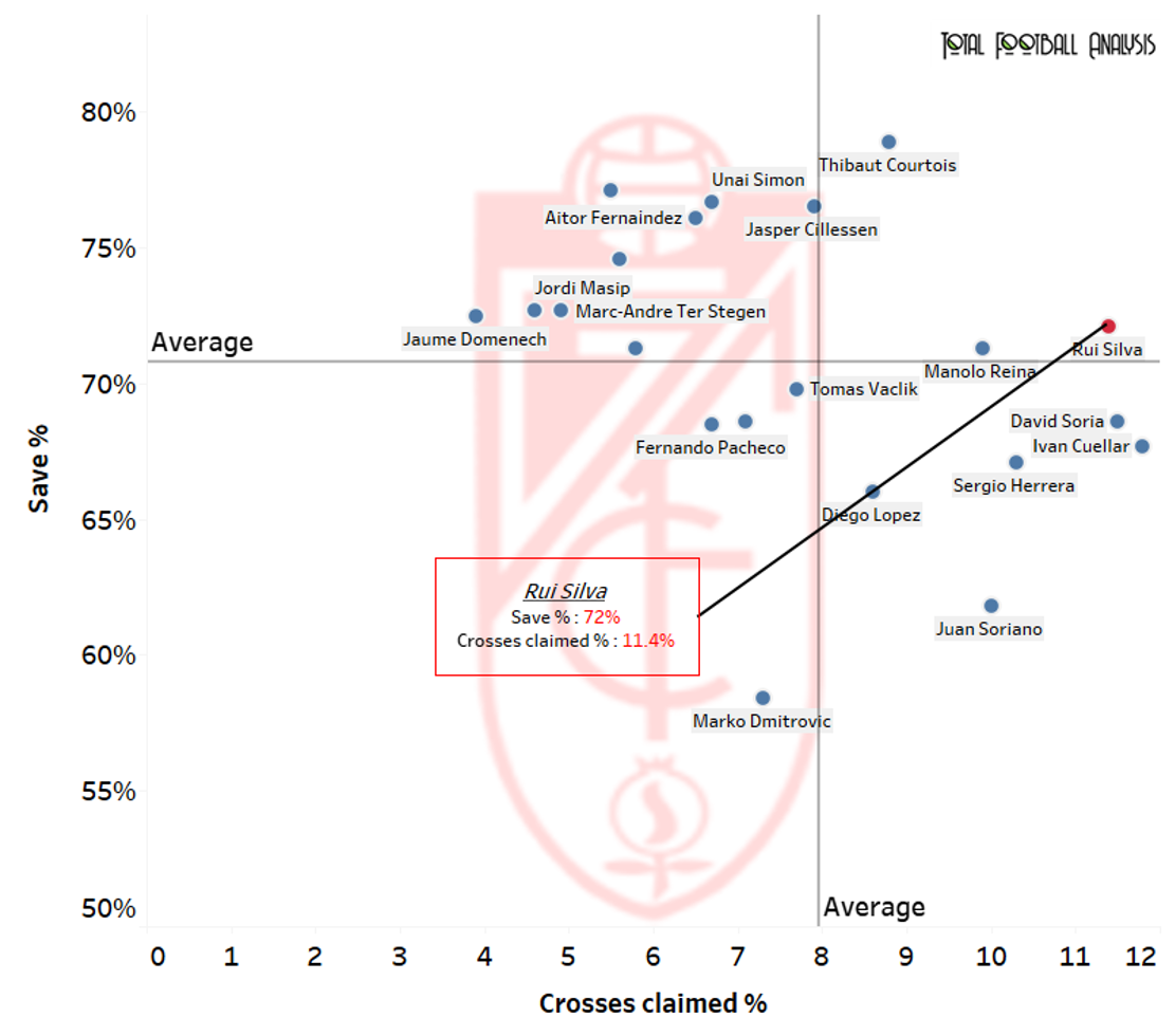 Granada CF 2020/21 season preview : Juggling La Liga and the Europa League - data analysis statistics