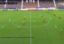 La Liga 2020/2021: Cádiz vs Real Sociedad – tactical analysis – tactics