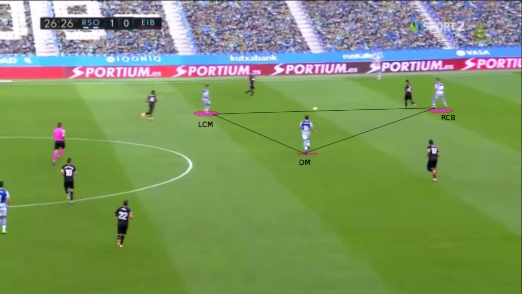 La Liga 2020/2021: Real Sociedad vs Eibar – tactical analysis - tactics